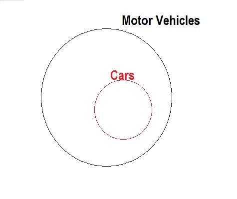 Diagram venn brainly auto electrical wiring diagram venn diagram cars are motor vehicles product wiring diagrams u2022 rh wiringdiagramapp today funny venn diagrams ccuart Image collections