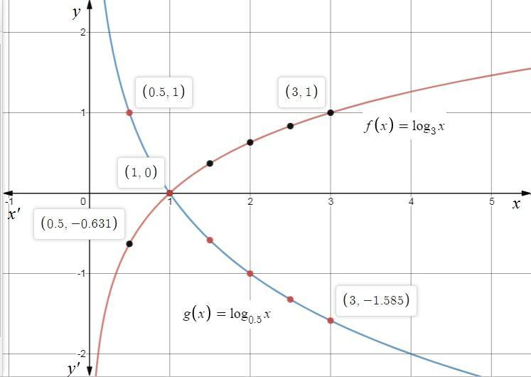 Which Graph Shows The Solution To The Equation Below Log3x