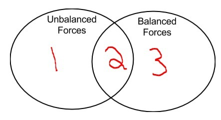 venn diagram of balanced and unbalanced forces zoray ayodhya covenn diagram of balanced and unbalanced forces rome