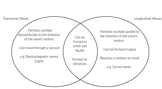 Sound Waves And Light Venn Diagram Library Of Wiring Diagram