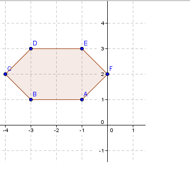 Hexagon ABCDEF On The Coordinate Plane With Point A At Negative 1 B 3 C 4 2