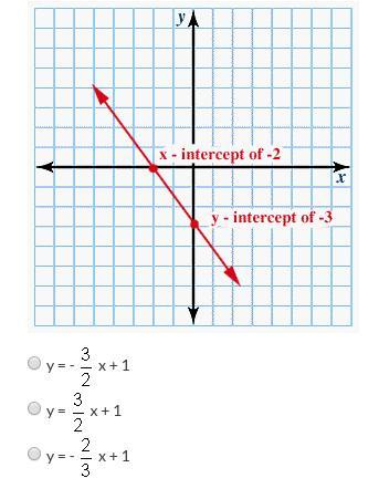 The Graph Of A Line Is Shown Below. What Is The Equation Of The Line, In  Slope-intercept Form, That - Brainly.com