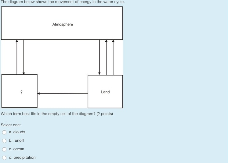 the diagram below shows the movement of energy in the water cycle