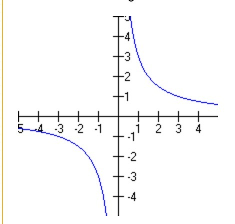 Which of the following best describes the graph below? A ...