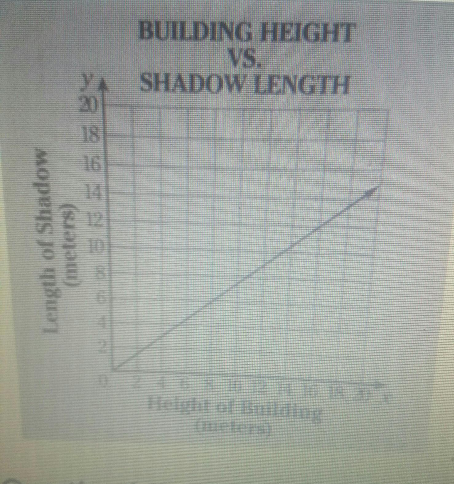 e7fa11c56778 the graph below shows how the length of the buildings shadow at a ...