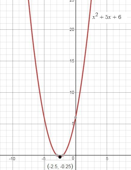 Over which interval is the graph of f(x) = x2 + 5x + 6 ...