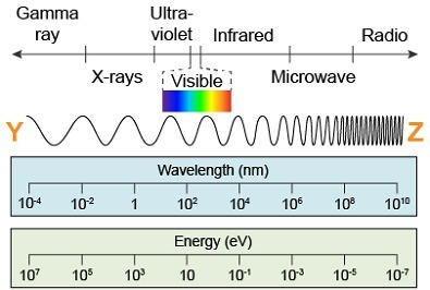 The diagram shows changing wavelengths along the
