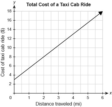 The function graphed shows the total cost for a taxi cab ride for x