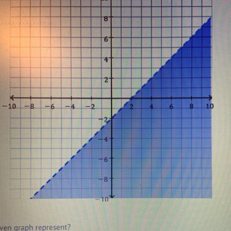 Solve Quadratic Inequalities from a Graph Only - YouTube