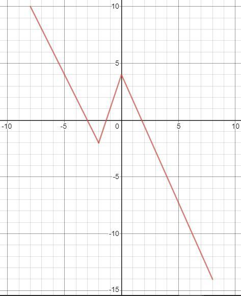The Graph Of F(x) Is Shown Below. For Each Point (a,b) On The Graph Of Y =  F(x), The Point ( 3a - 1, - Brainly.com