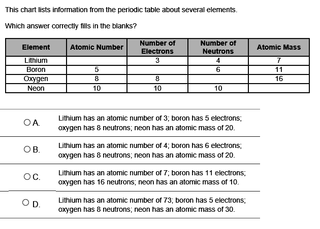 30 points 4 correct answer u this chart lists information from this chart lists information from the periodic table about several elements which answer correctly fills in the blanks a lithium has an atomic number of urtaz Images