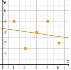 Which is most likely the correlation coefficient for the ...