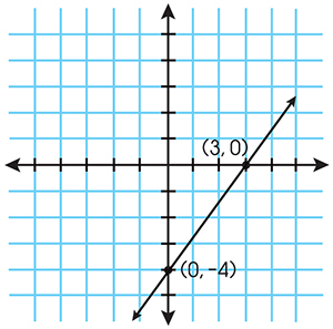 slope intercept form y=4  What is the slope-intercept form of the equation of the line ...