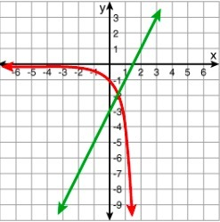 which system matches the graph below 1 y 4x and y 2x 3 2 y