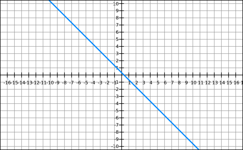 Drawing Lines With Given Intercepts : Draw a line having slope of and y intercept