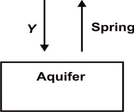 The Diagram Below Shows A Portion Of The Water Cycle What Does Y