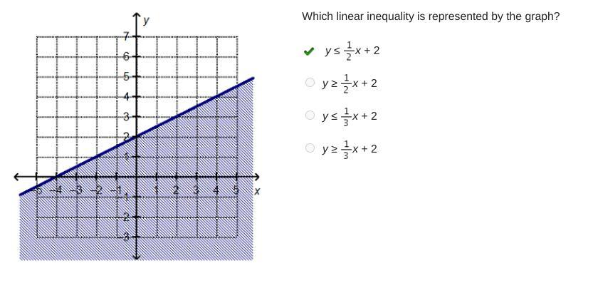 Which Linear Inequality Is Represented By The Graph? 1 Y 1