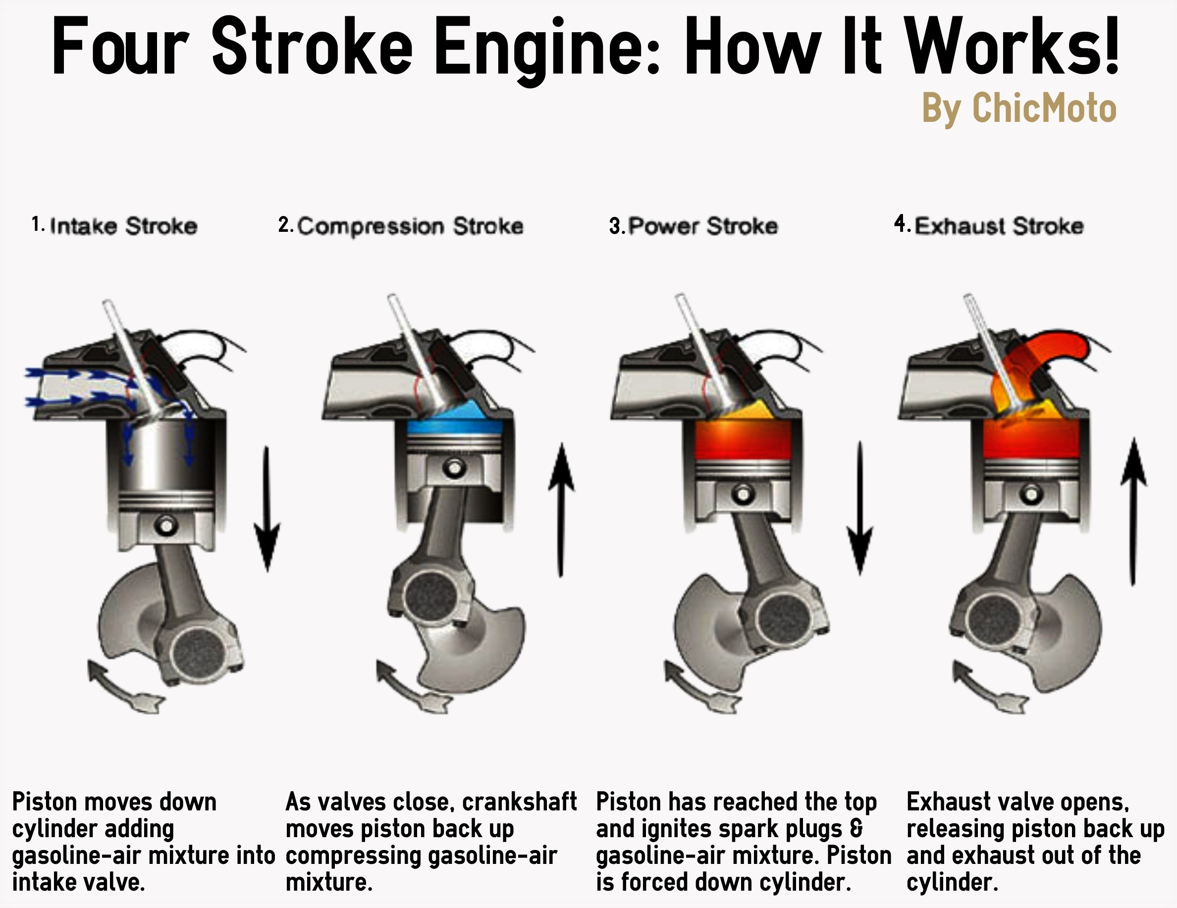 Which stroke of the four-stroke cycle is shown in the ...