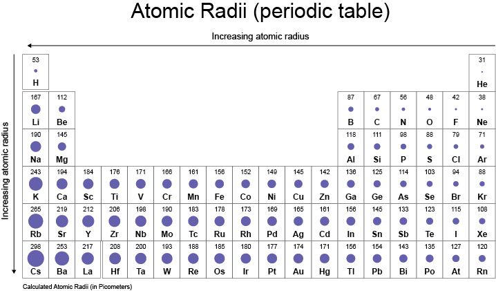 What happens to the atomic radius as the atomic number increases the atomic radius has nothing to do with atomic number atoms are arranged on basis of their atomic radius in the periodic table urtaz Image collections