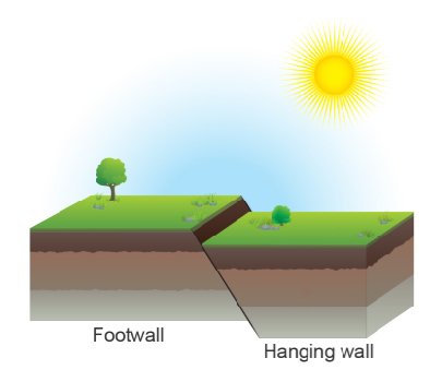 The image below shows a type of fault  Which statements