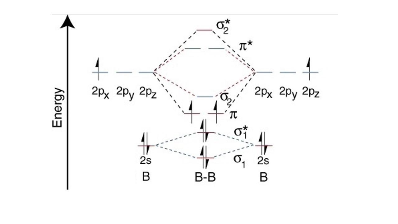 The highest energy occupied molecular orbital in the b−b ... B2 Molecular Orbital Diagram