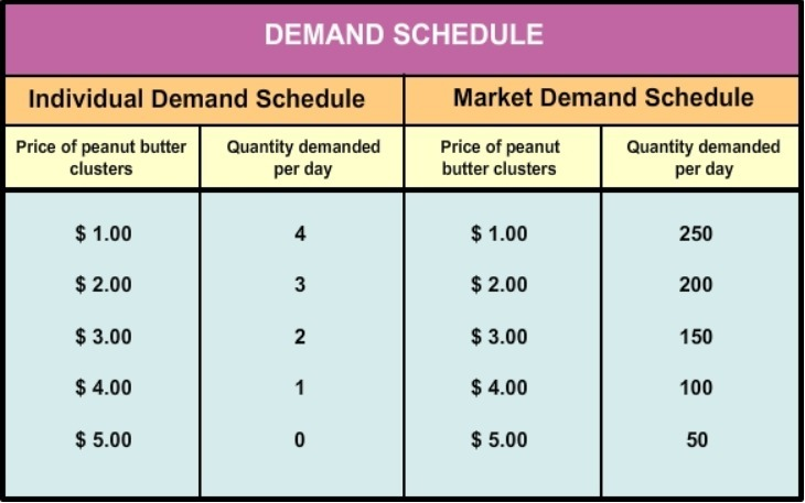 what is individual demand schedule