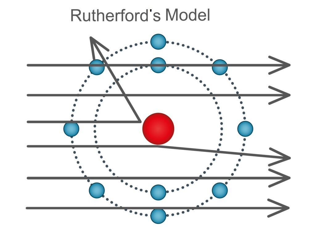 rutherford model In this activity, an applet is used to illustrate rutherford's model of the atom depicted in the applet are alpha particles fired toward the nucleus of the atom.