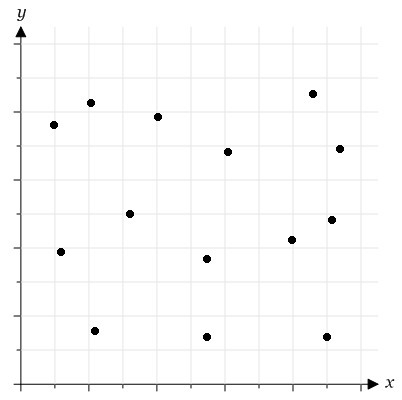 Which type of correlation is suggested by the scatter plot