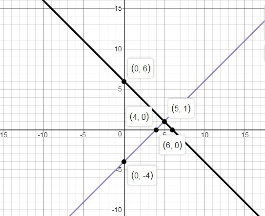 Graph the system of equations on your graph paper to ...