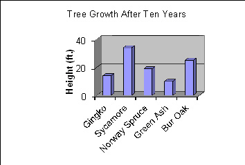 This graph shows how tall five types of trees were after they grew