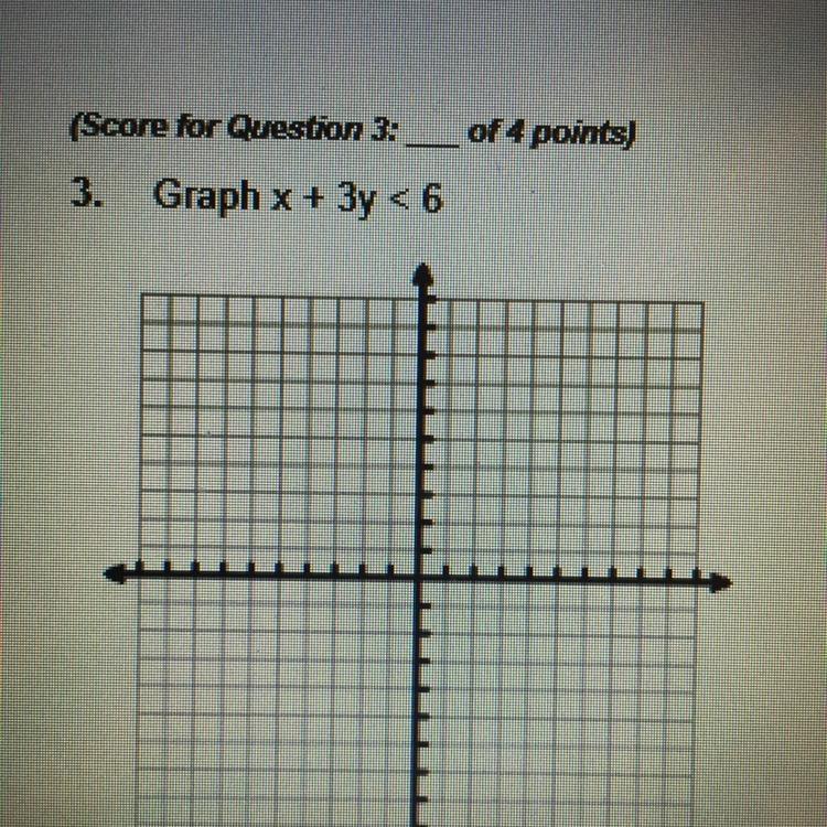 Graph x + 3y