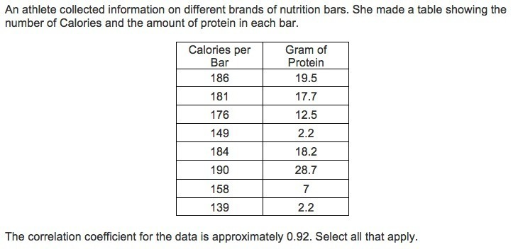 An Athlete Collected Information On Different Brands Of Nutrition
