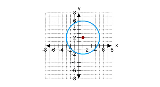 how to find the standard form of a circle