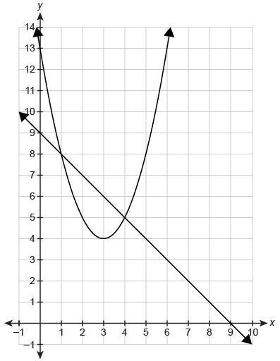 help  1  let f x  x 2 1 let g x   x 2  2 1 which statement describes the graph of g x  with