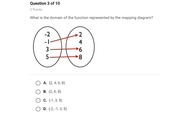What Is The Domain Of The Function Represented By The Mapping