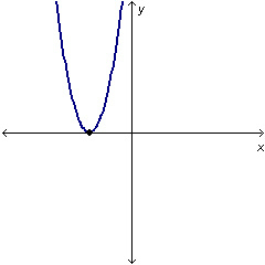 Which Equation Could Generate The Curve In The Graph Below Y 9x2