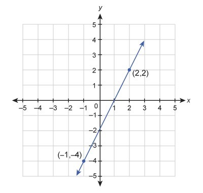 What Is The Equation Of The Line In Standard Form A Function Graph