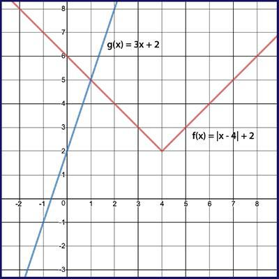 Determine the solution to the system of equations graphed ...