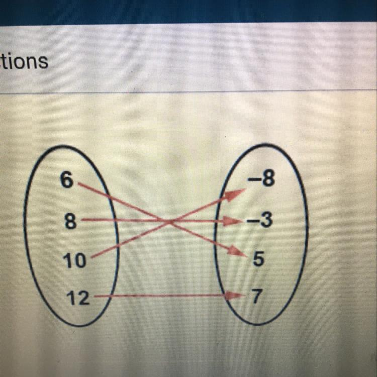 What Is The Range Of The Function A 8 356781012 B 37