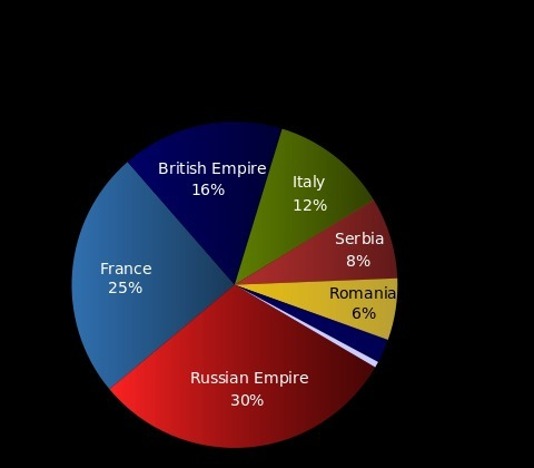 This Pie Chart Shows The Percentage Of Military Deaths During World