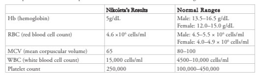 Are The Lab Results Of Blood Sample Normal Which Values And Not Refer To Chart Nikoleta S