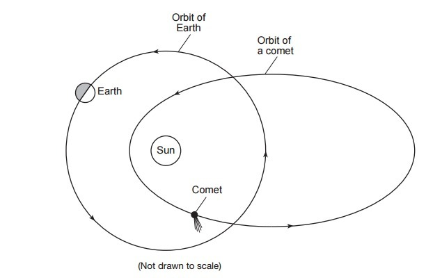 The Diagram Below Represents The Position Of Earth In Its