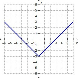 Which graph represents the function f(x) =  x + 3 ...
