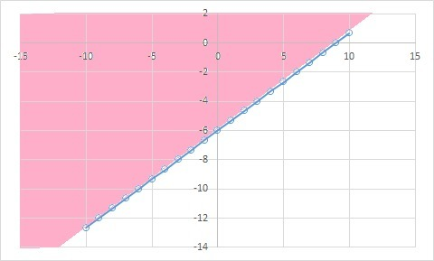 Which graph shows the solution set for 2 x + 3 greater