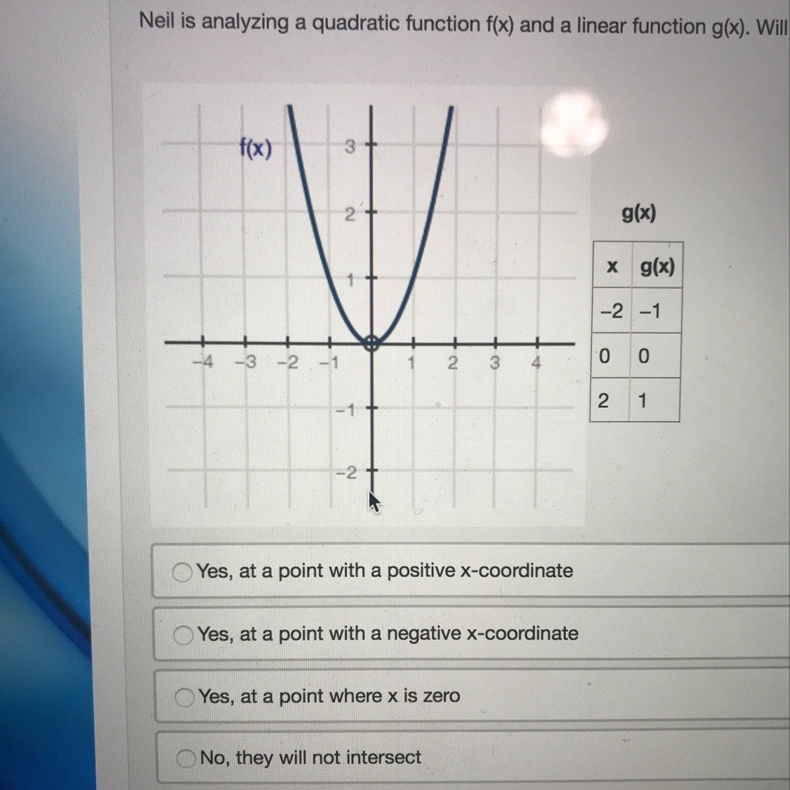 Neil is analyzing a quadratic function f(x) and a linear ...