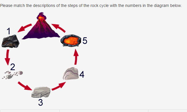 Please Match The Descriptions Of The Steps Of The Rock