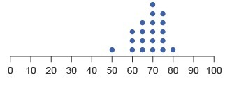 A number generator was used to simulate the percentage of people in