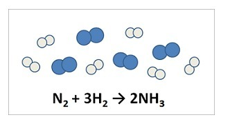 Nitrogen and hydrogen react to form ammonia. Consider the mixture ...