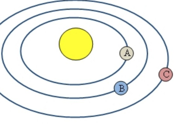 In The Diagram Planets A B And C Have The Same Mass Which Of