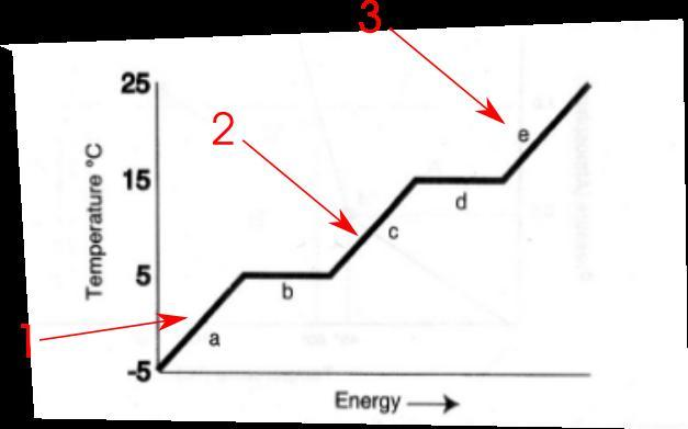2. what is the boiling point of the substance? 3. What is ...